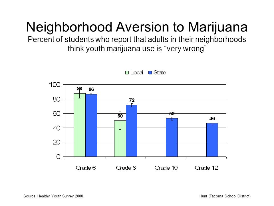 Neighborhood Aversion to Marijuana Percent of students who report that adults in their neighborhoods think youth marijuana use is very wrong Source: Healthy Youth Survey 2008Hunt (Tacoma School District)
