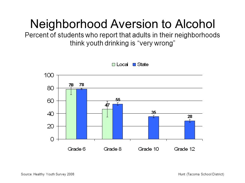Neighborhood Aversion to Alcohol Percent of students who report that adults in their neighborhoods think youth drinking is very wrong Source: Healthy Youth Survey 2008Hunt (Tacoma School District)