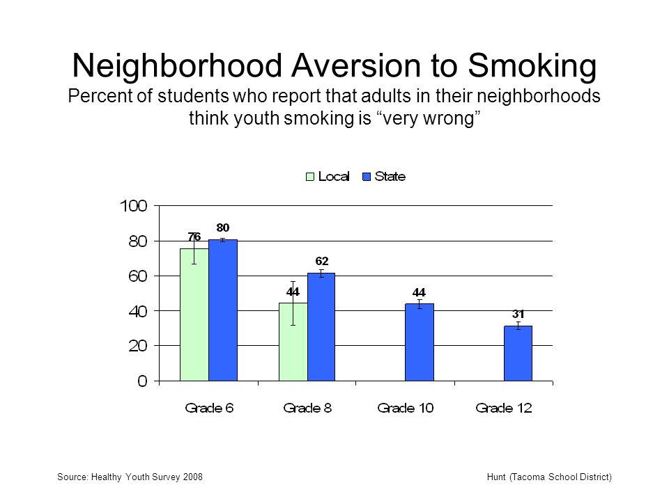Neighborhood Aversion to Smoking Percent of students who report that adults in their neighborhoods think youth smoking is very wrong Source: Healthy Youth Survey 2008Hunt (Tacoma School District)