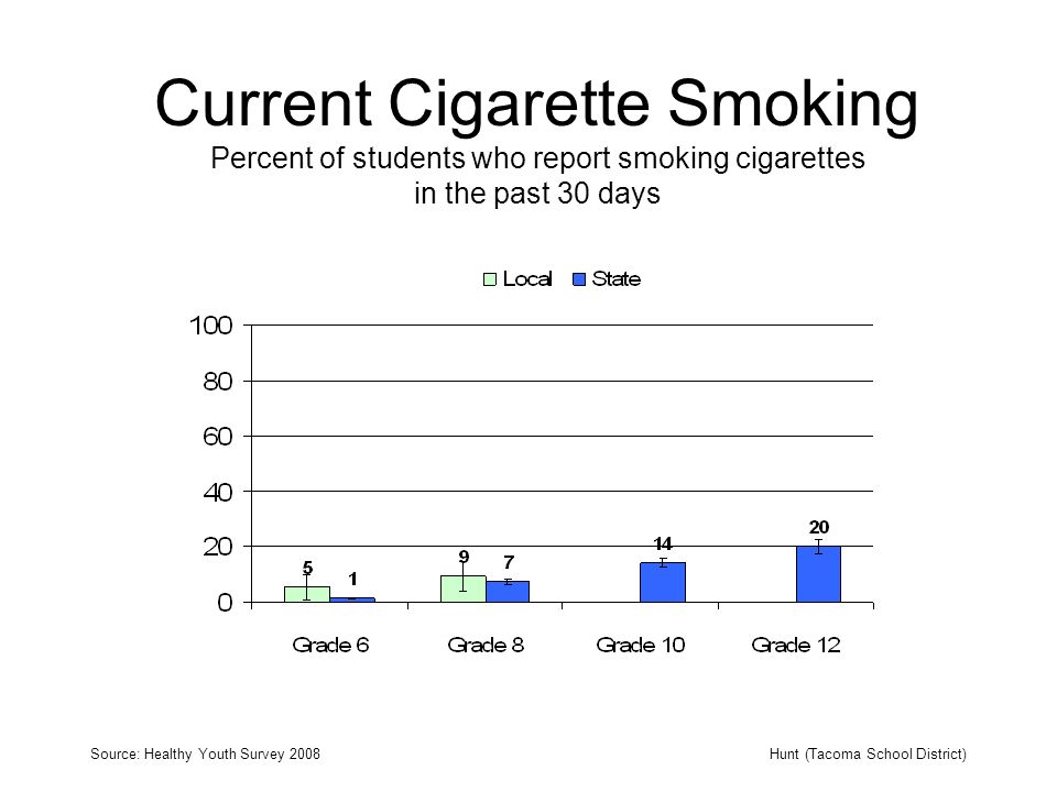Current Cigarette Smoking Percent of students who report smoking cigarettes in the past 30 days Source: Healthy Youth Survey 2008Hunt (Tacoma School D