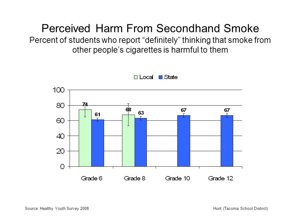 Perceived Harm From Secondhand Smoke Percent of students who report definitely thinking that smoke from other peoples cigarettes is harmful to them Source: Healthy Youth Survey 2008Hunt (Tacoma School District)