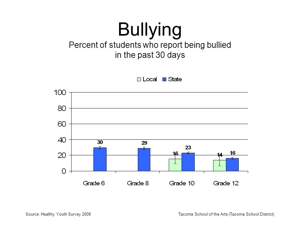 Bullying Percent of students who report being bullied in the past 30 days Source: Healthy Youth Survey 2008Tacoma School of the Arts (Tacoma School Di
