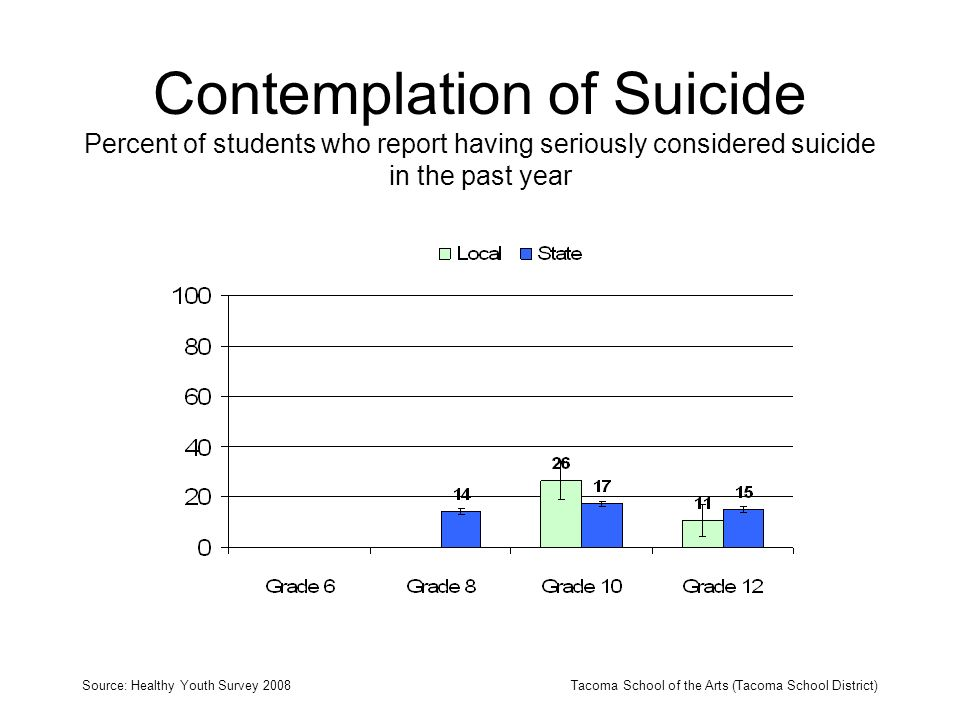 Contemplation of Suicide Percent of students who report having seriously considered suicide in the past year Source: Healthy Youth Survey 2008Tacoma S