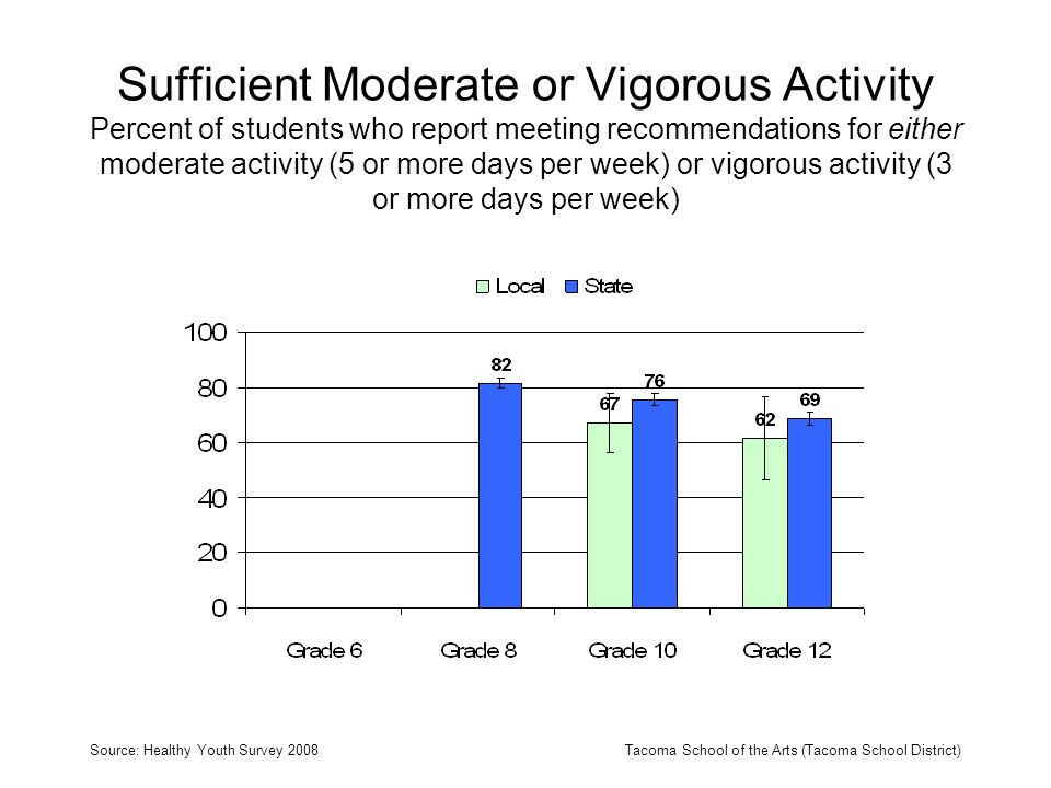 Sufficient Moderate or Vigorous Activity Percent of students who report meeting recommendations for either moderate activity (5 or more days per week)