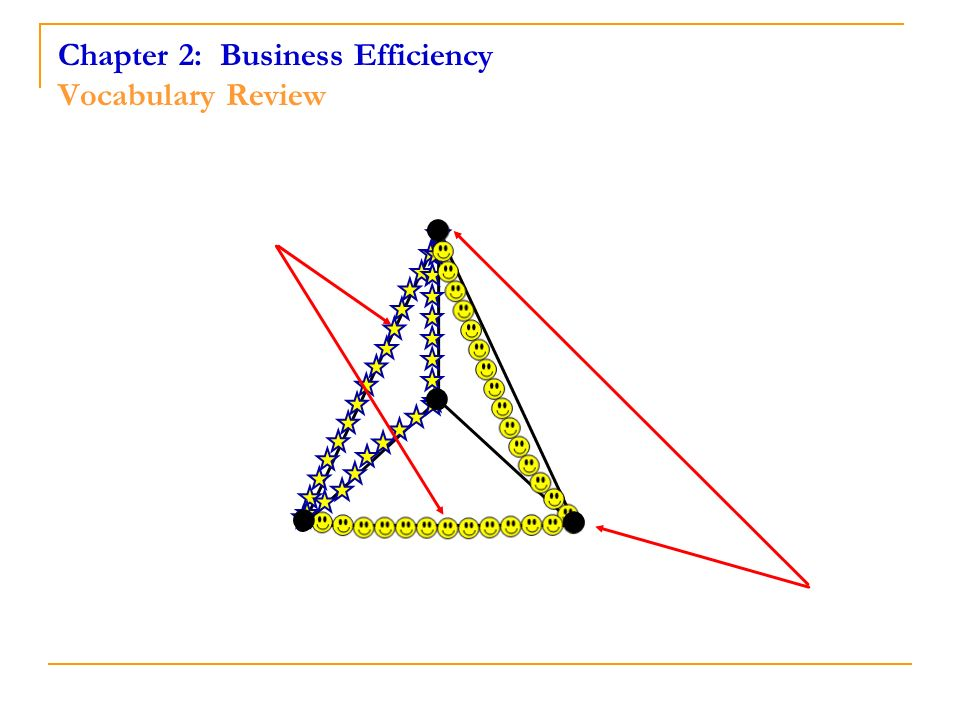 Chapter 2: Business Efficiency Vocabulary Review
