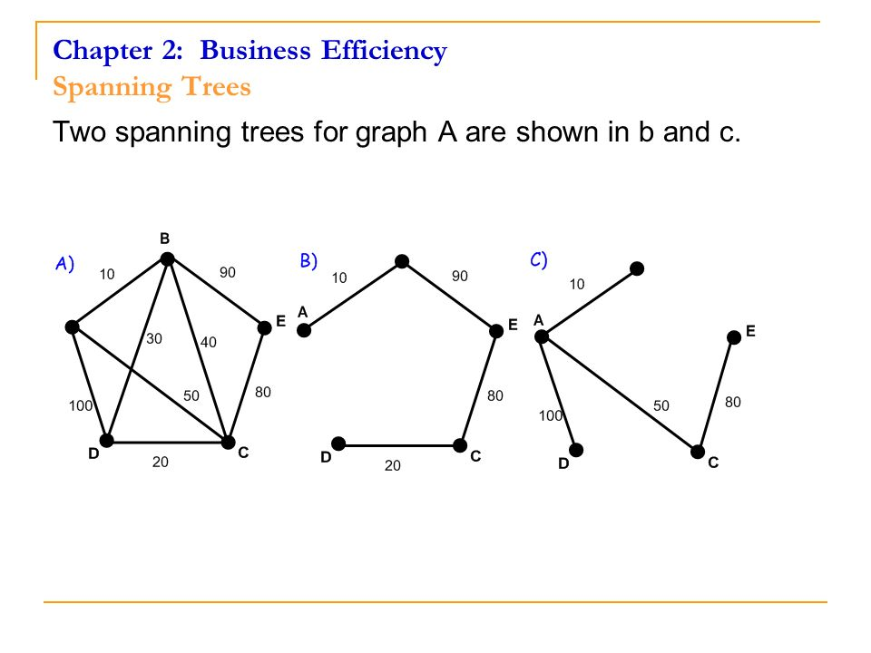 Chapter 2: Business Efficiency Spanning Trees Two spanning trees for graph A are shown in b and c.