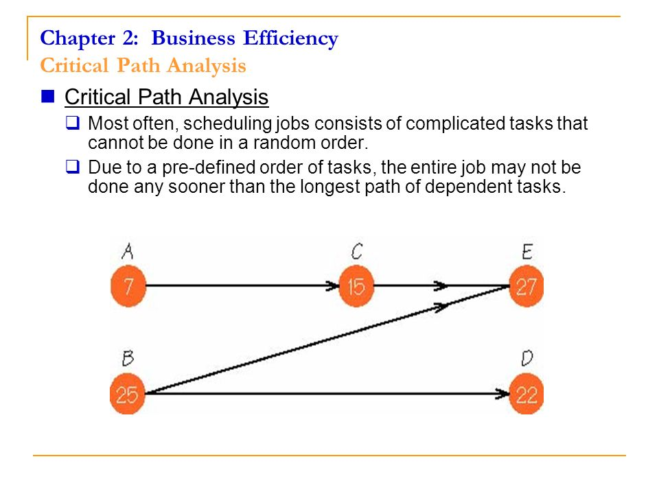Chapter 2: Business Efficiency Critical Path Analysis Critical Path Analysis Most often, scheduling jobs consists of complicated tasks that cannot be