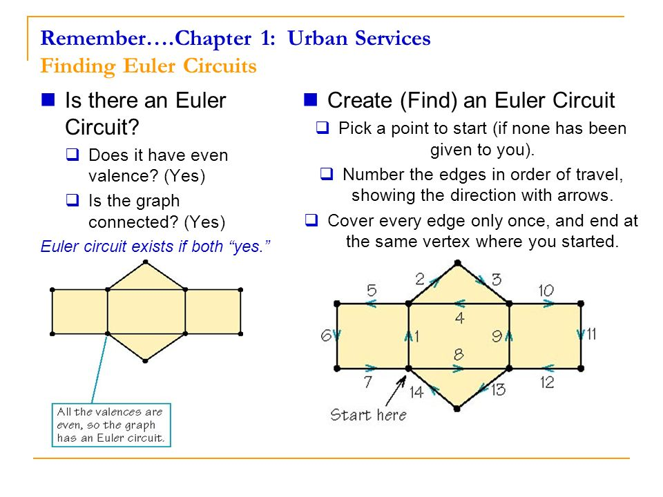 Remember….Chapter 1: Urban Services Finding Euler Circuits Is there an Euler Circuit? Does it have even valence? (Yes) Is the graph connected? (Yes) E