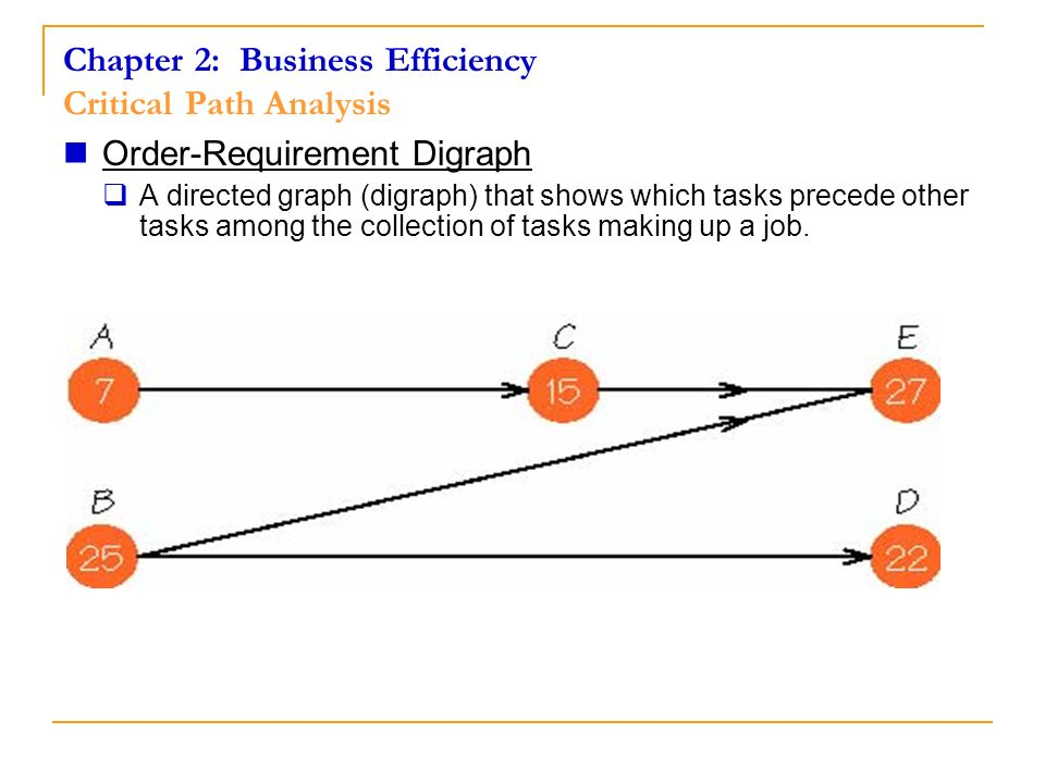 Chapter 2: Business Efficiency Critical Path Analysis Order-Requirement Digraph A directed graph (digraph) that shows which tasks precede other tasks