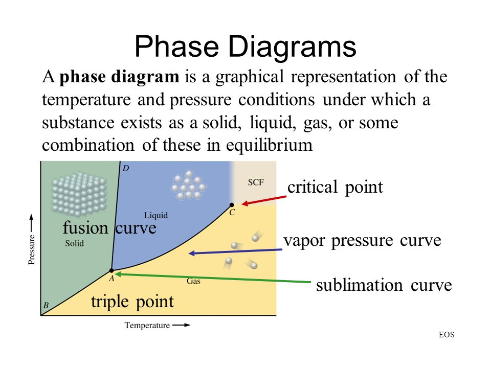 A phase diagram is a graphical representation of the temperature and pressure conditions under which a substance exists as a solid, liquid, gas, or so