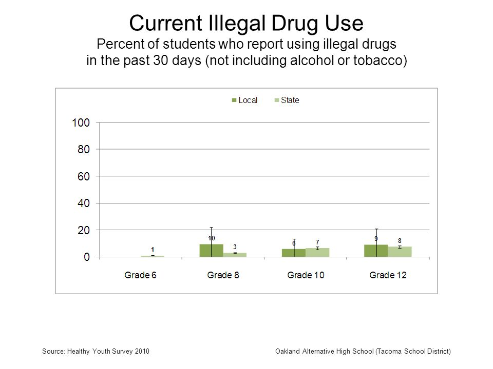 Current Illegal Drug Use Percent of students who report using illegal drugs in the past 30 days (not including alcohol or tobacco) Source: Healthy You