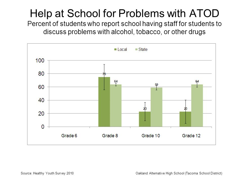 Help at School for Problems with ATOD Percent of students who report school having staff for students to discuss problems with alcohol, tobacco, or ot