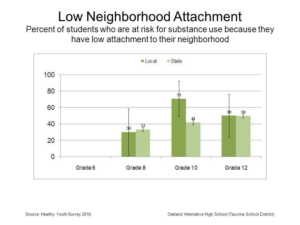 Low Neighborhood Attachment Percent of students who are at risk for substance use because they have low attachment to their neighborhood Source: Healt