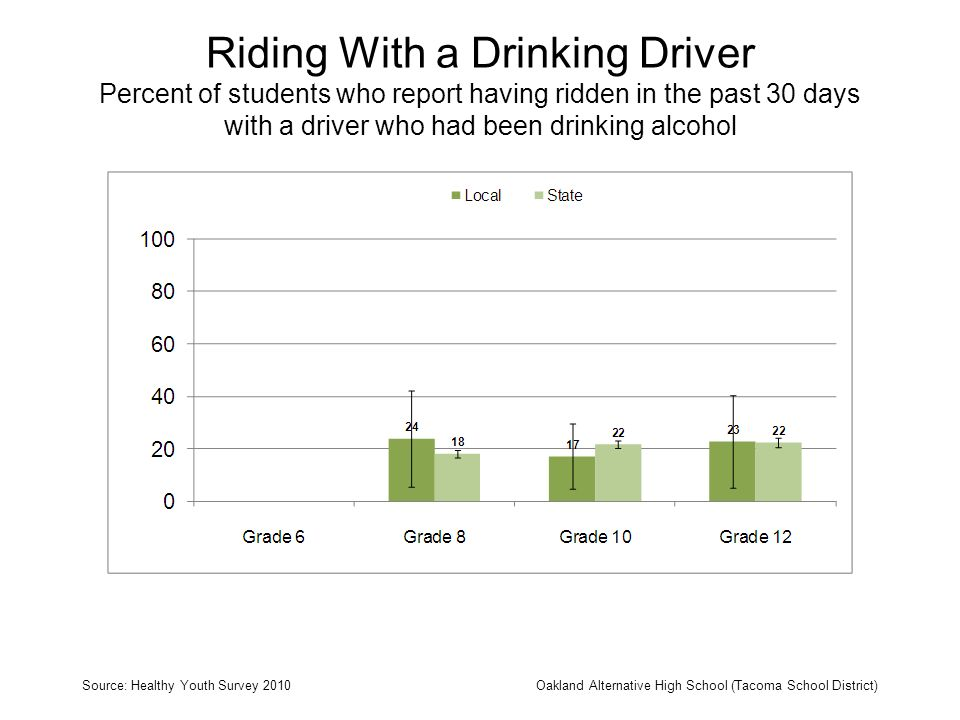 Riding With a Drinking Driver Percent of students who report having ridden in the past 30 days with a driver who had been drinking alcohol Source: Hea