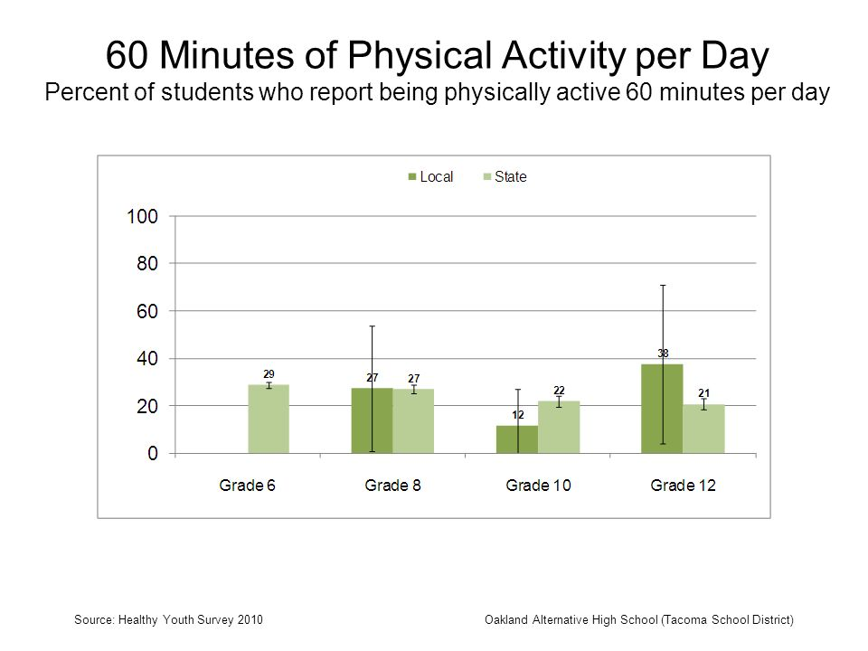 60 Minutes of Physical Activity per Day Percent of students who report being physically active 60 minutes per day Source: Healthy Youth Survey 2010Oak