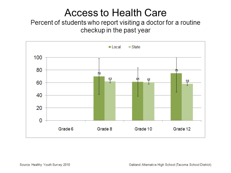 Access to Health Care Percent of students who report visiting a doctor for a routine checkup in the past year Source: Healthy Youth Survey 2010Oakland