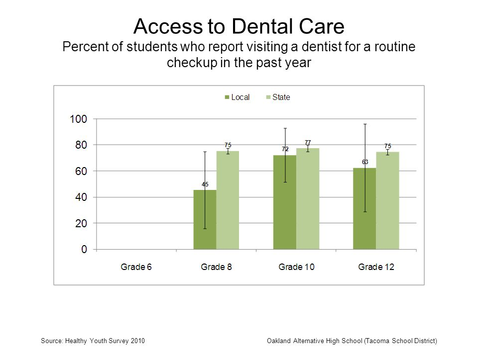 Access to Dental Care Percent of students who report visiting a dentist for a routine checkup in the past year Source: Healthy Youth Survey 2010Oaklan