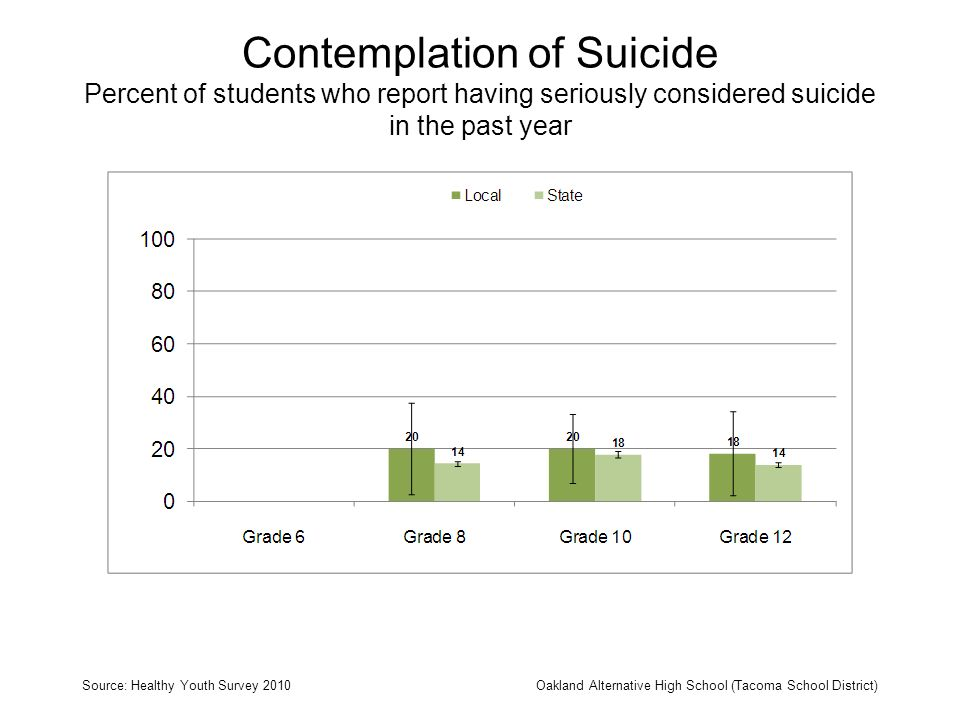 Contemplation of Suicide Percent of students who report having seriously considered suicide in the past year Source: Healthy Youth Survey 2010Oakland