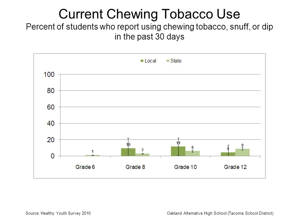 Current Chewing Tobacco Use Percent of students who report using chewing tobacco, snuff, or dip in the past 30 days Source: Healthy Youth Survey 2010O