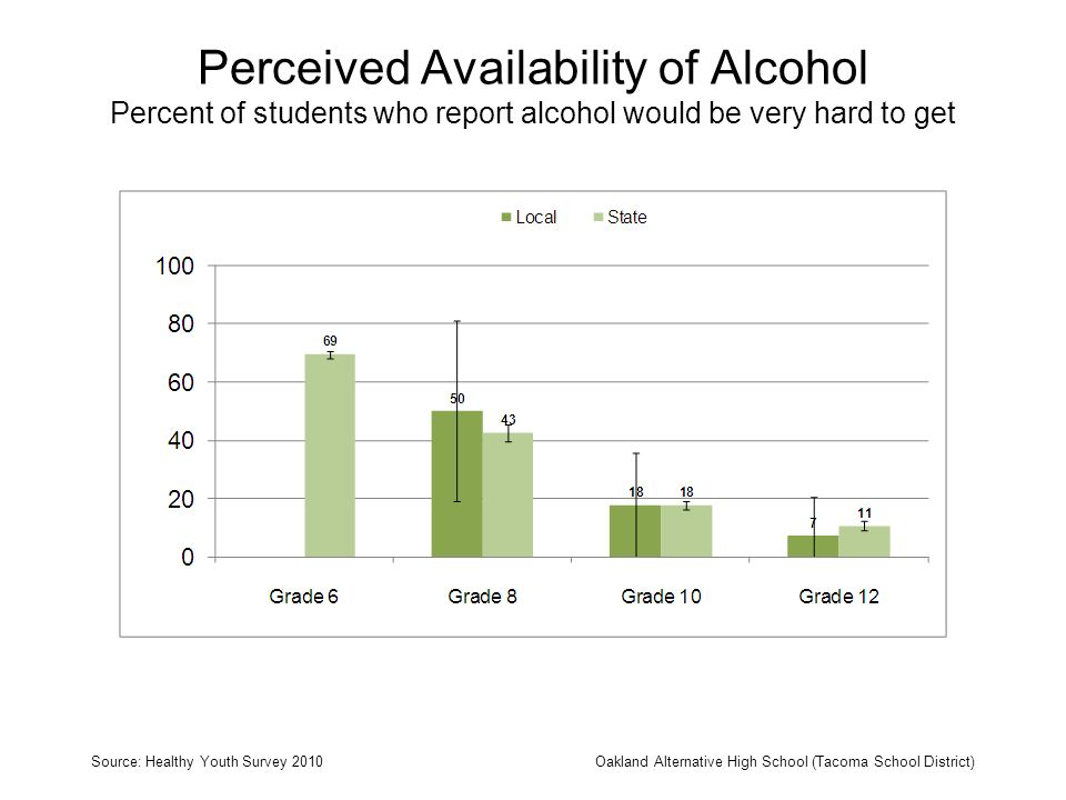 Perceived Availability of Alcohol Percent of students who report alcohol would be very hard to get Source: Healthy Youth Survey 2010Oakland Alternativ