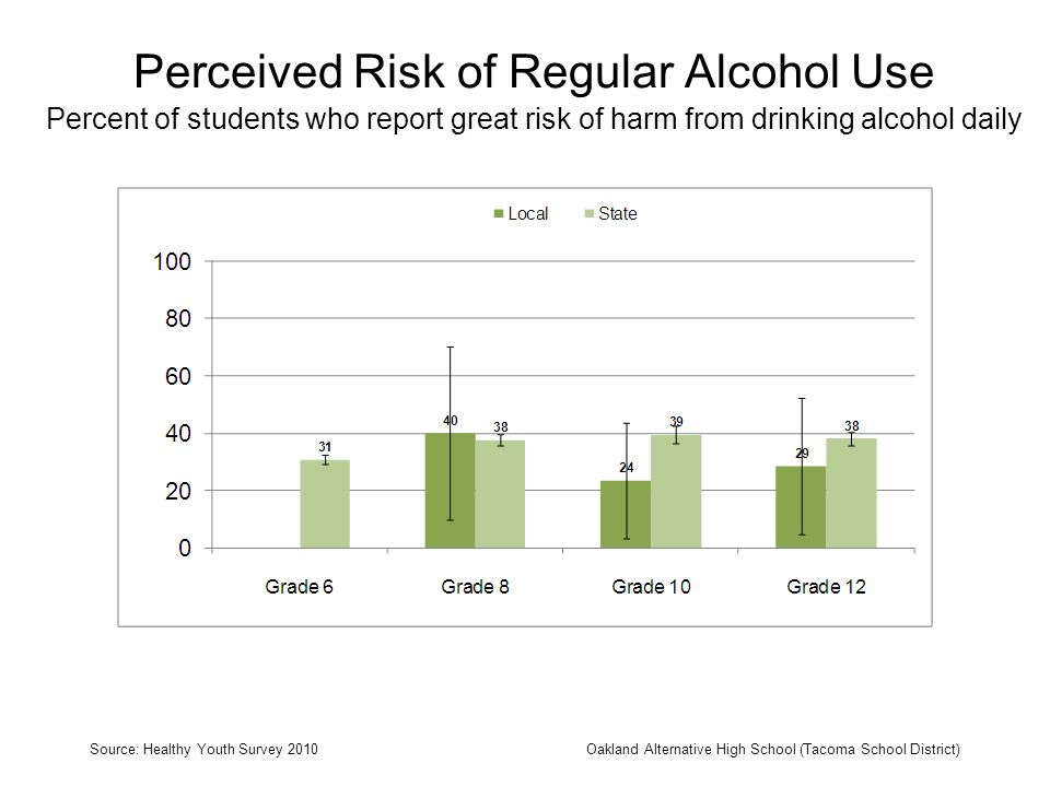 Perceived Risk of Regular Alcohol Use Percent of students who report great risk of harm from drinking alcohol daily Source: Healthy Youth Survey 2010O