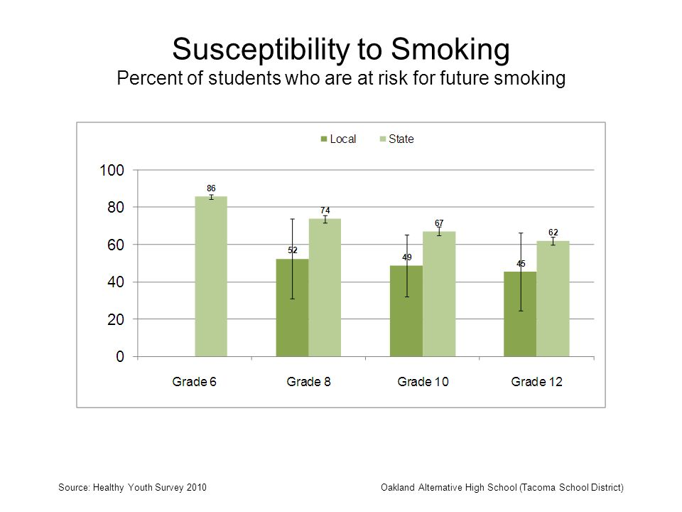 Susceptibility to Smoking Percent of students who are at risk for future smoking Source: Healthy Youth Survey 2010Oakland Alternative High School (Tac