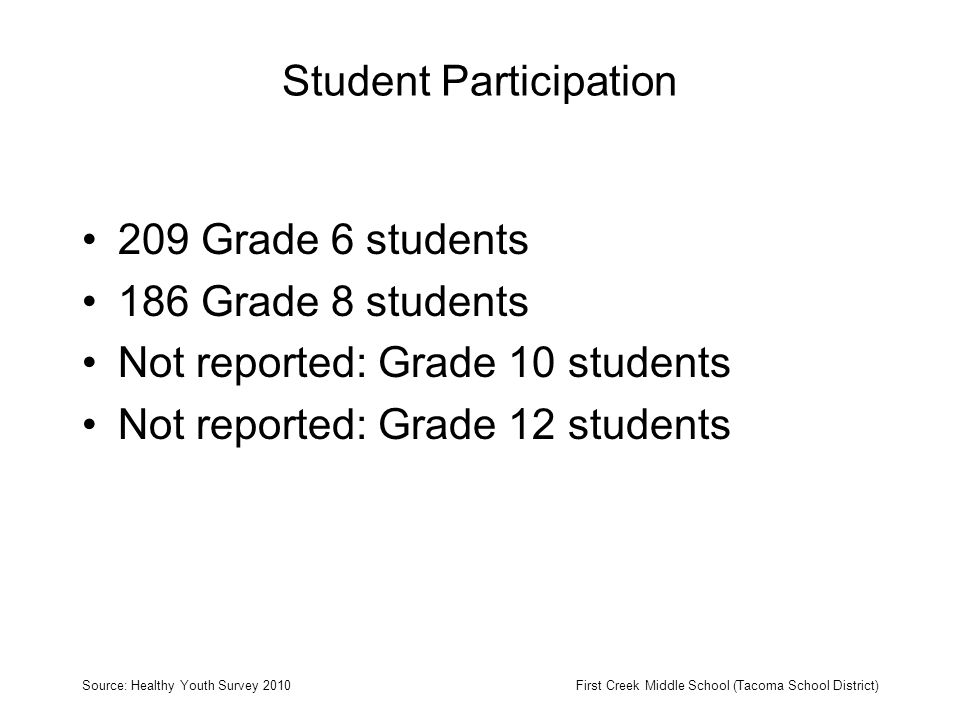 Student Participation 209 Grade 6 students 186 Grade 8 students Not reported: Grade 10 students Not reported: Grade 12 students Source: Healthy Youth Survey 2010First Creek Middle School (Tacoma School District)