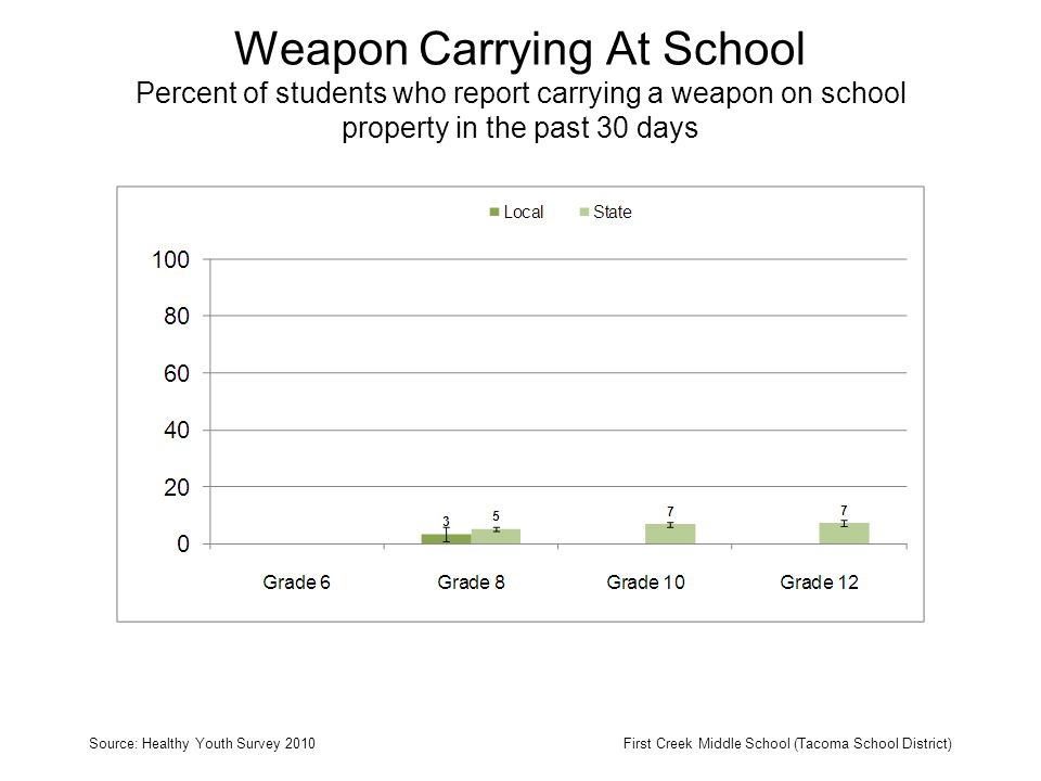 Weapon Carrying At School Percent of students who report carrying a weapon on school property in the past 30 days Source: Healthy Youth Survey 2010First Creek Middle School (Tacoma School District)