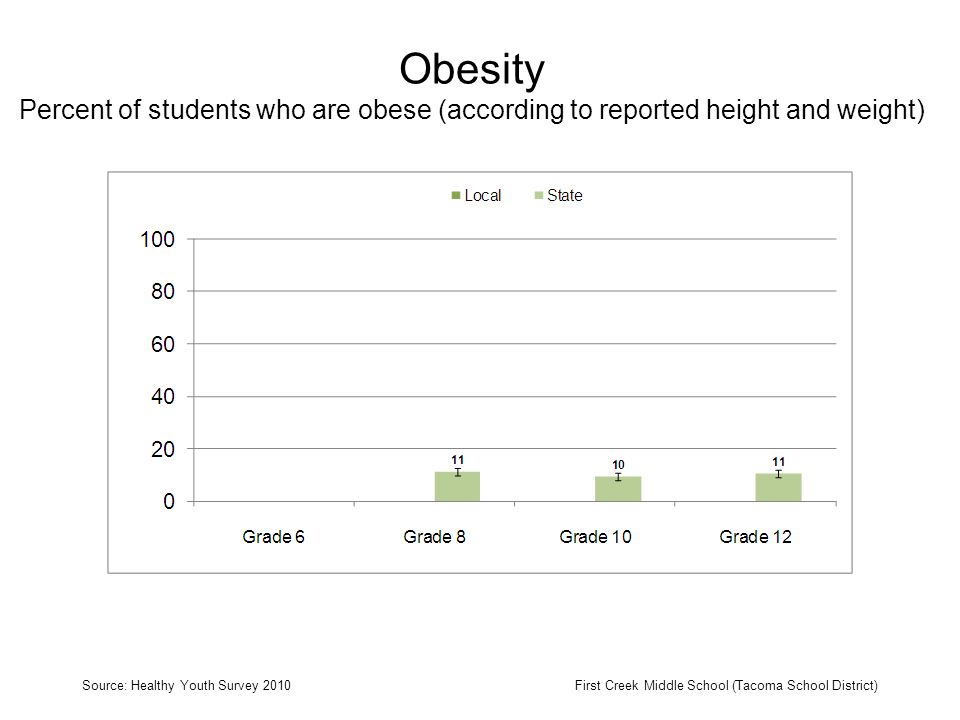Obesity Percent of students who are obese (according to reported height and weight) Source: Healthy Youth Survey 2010First Creek Middle School (Tacoma School District)