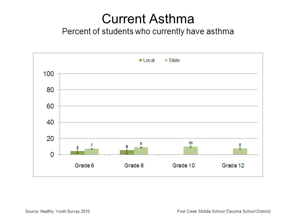 Current Asthma Percent of students who currently have asthma Source: Healthy Youth Survey 2010First Creek Middle School (Tacoma School District)