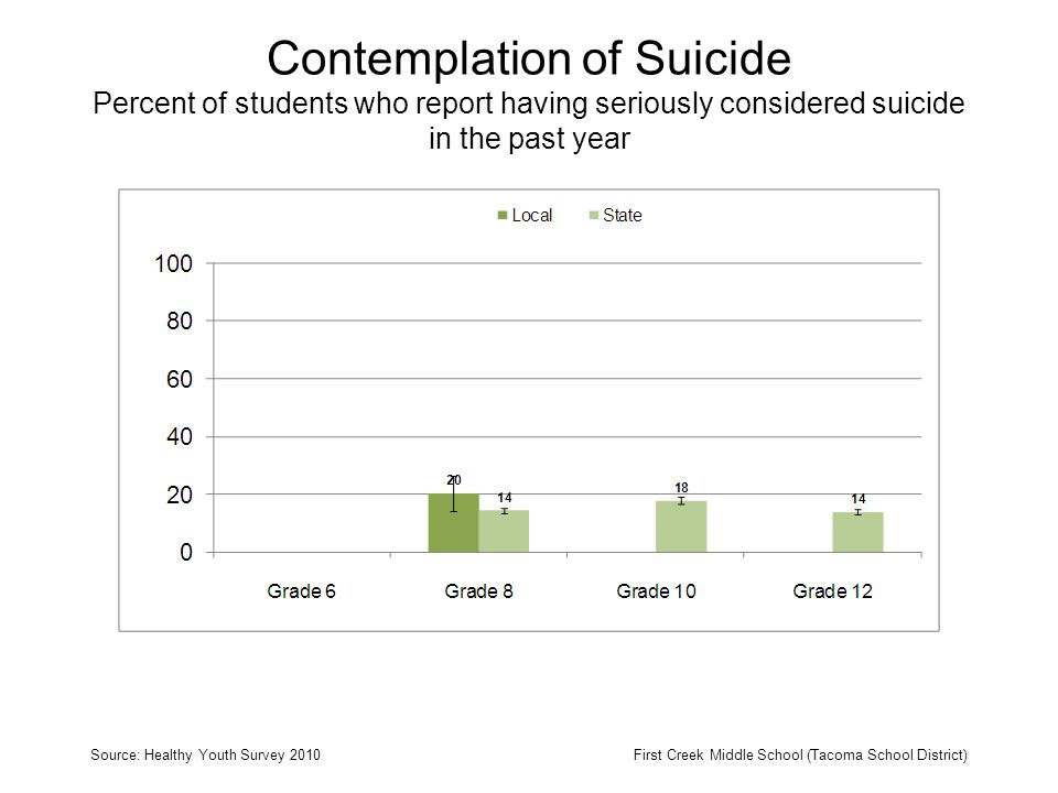 Contemplation of Suicide Percent of students who report having seriously considered suicide in the past year Source: Healthy Youth Survey 2010First Creek Middle School (Tacoma School District)