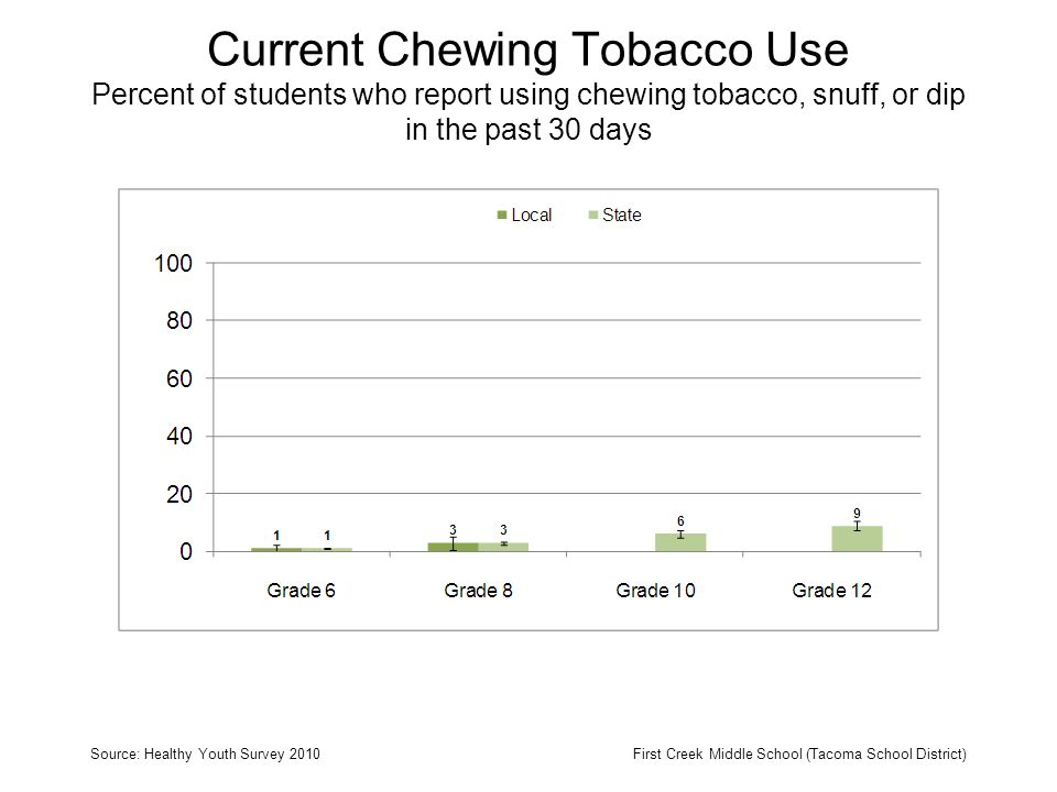 Current Chewing Tobacco Use Percent of students who report using chewing tobacco, snuff, or dip in the past 30 days Source: Healthy Youth Survey 2010First Creek Middle School (Tacoma School District)
