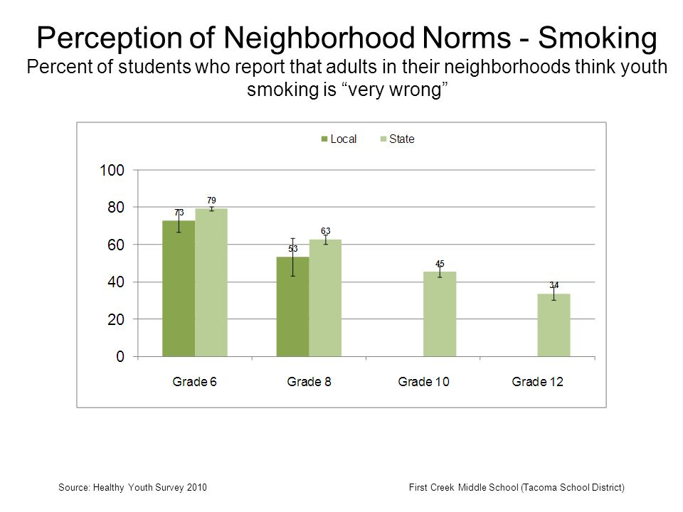 Perception of Neighborhood Norms - Smoking Percent of students who report that adults in their neighborhoods think youth smoking is very wrong Source: Healthy Youth Survey 2010First Creek Middle School (Tacoma School District)