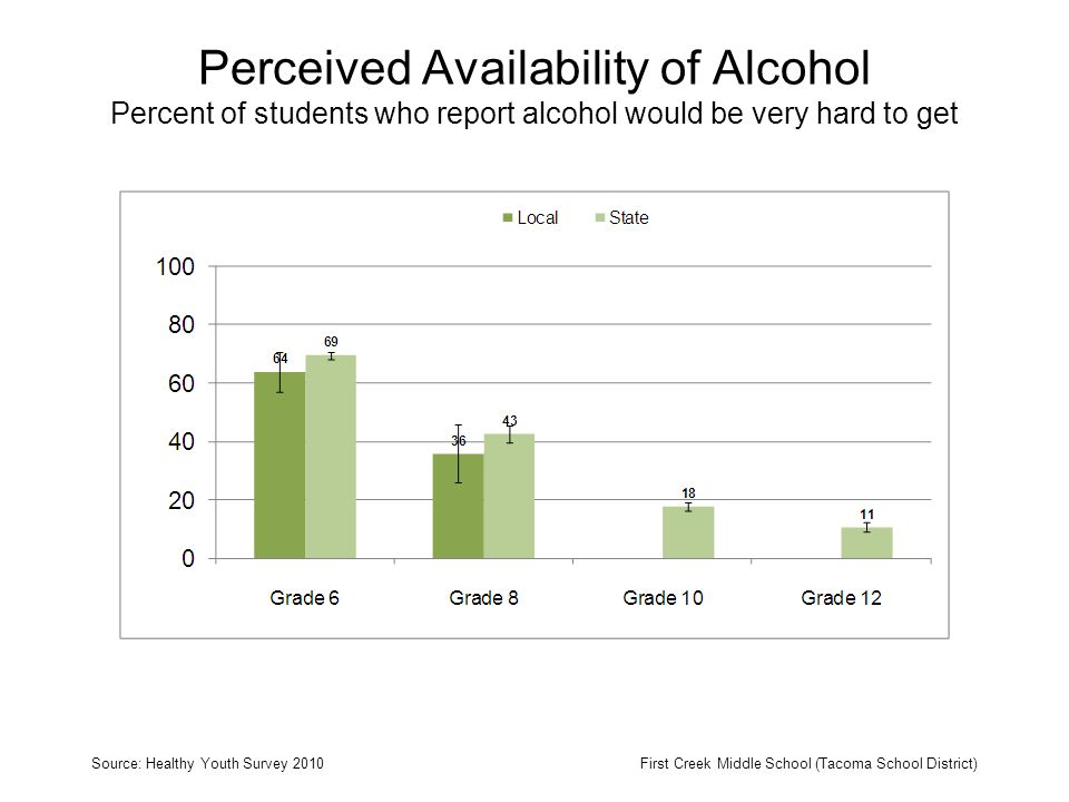 Perceived Availability of Alcohol Percent of students who report alcohol would be very hard to get Source: Healthy Youth Survey 2010First Creek Middle School (Tacoma School District)
