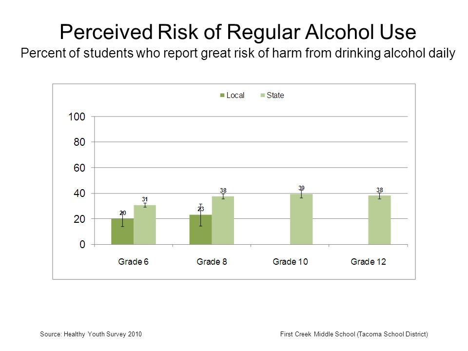 Perceived Risk of Regular Alcohol Use Percent of students who report great risk of harm from drinking alcohol daily Source: Healthy Youth Survey 2010First Creek Middle School (Tacoma School District)