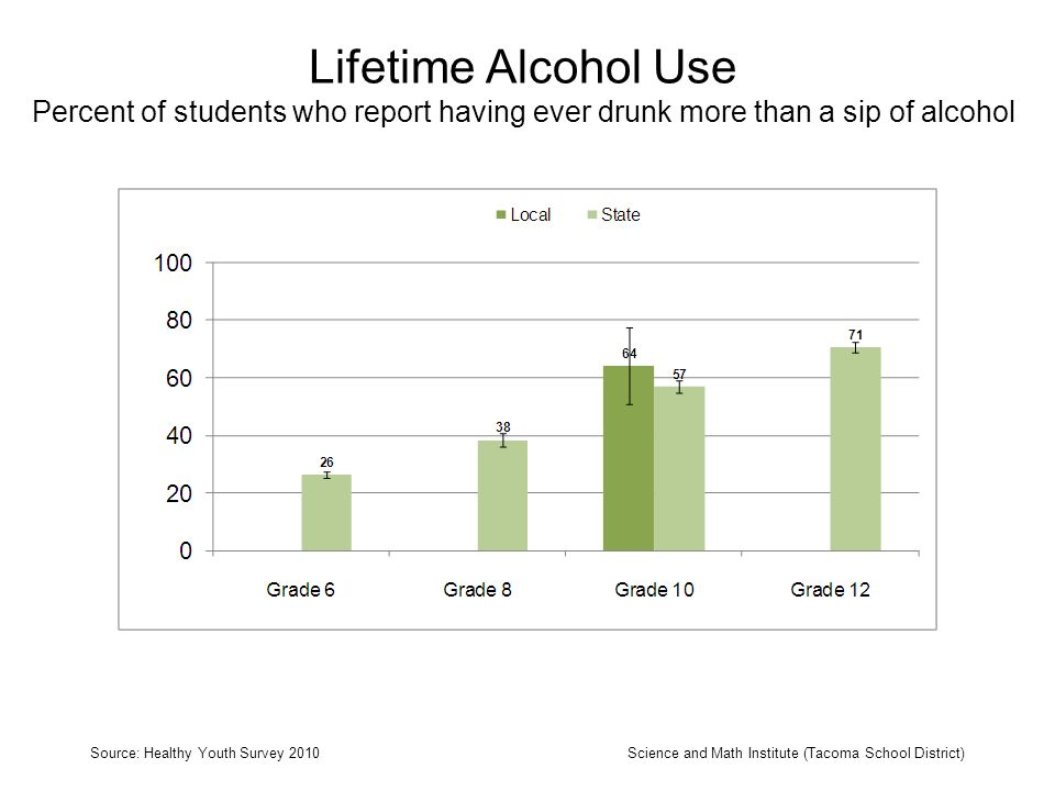 Current Alcohol Use Percent of students who report having drunk a glass, can, or bottle of alcohol in the past 30 days Source: Healthy Youth Survey 2010Science and Math Institute (Tacoma School District)