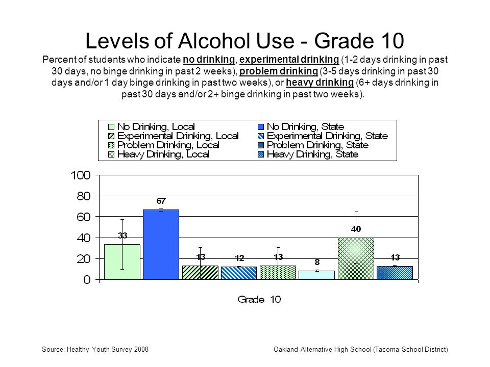 Levels of Alcohol Use - Grade 10 Percent of students who indicate no drinking, experimental drinking (1-2 days drinking in past 30 days, no binge drinking in past 2 weeks), problem drinking (3-5 days drinking in past 30 days and/or 1 day binge drinking in past two weeks), or heavy drinking (6+ days drinking in past 30 days and/or 2+ binge drinking in past two weeks).