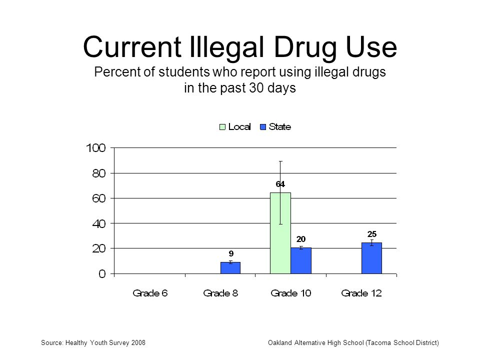 Current Illegal Drug Use Percent of students who report using illegal drugs in the past 30 days Source: Healthy Youth Survey 2008Oakland Alternative H