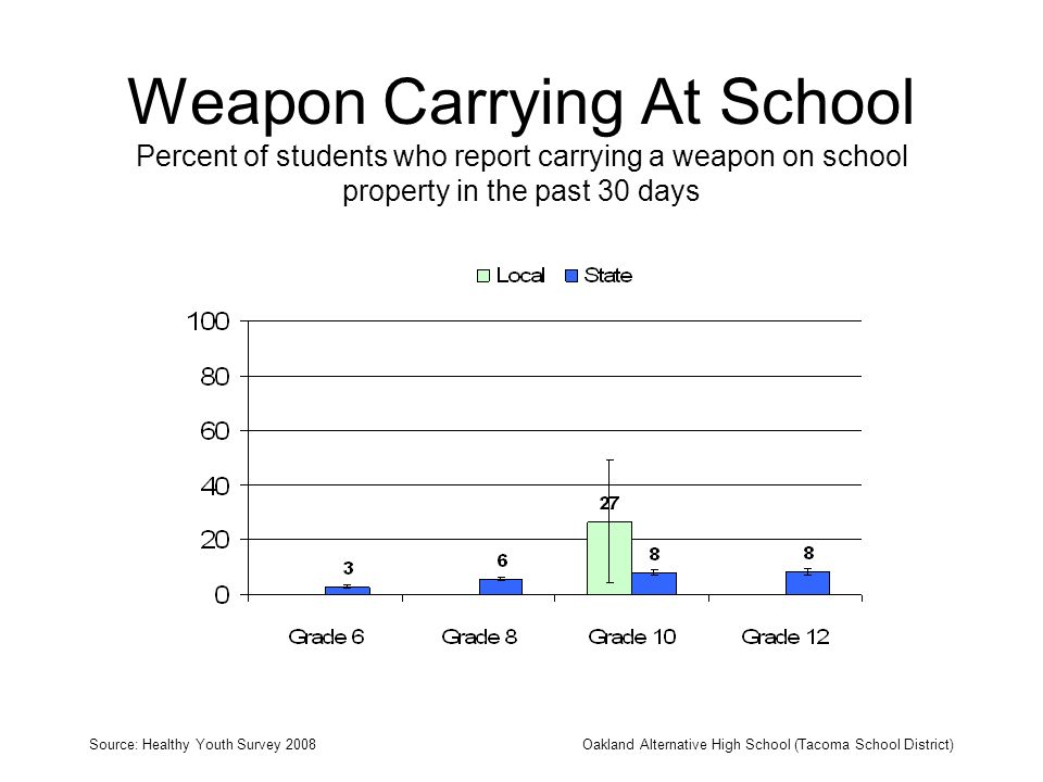 Weapon Carrying At School Percent of students who report carrying a weapon on school property in the past 30 days Source: Healthy Youth Survey 2008Oakland Alternative High School (Tacoma School District)