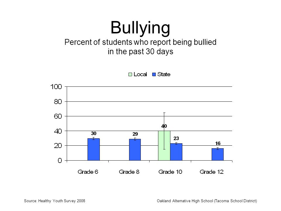Bullying Percent of students who report being bullied in the past 30 days Source: Healthy Youth Survey 2008Oakland Alternative High School (Tacoma Sch