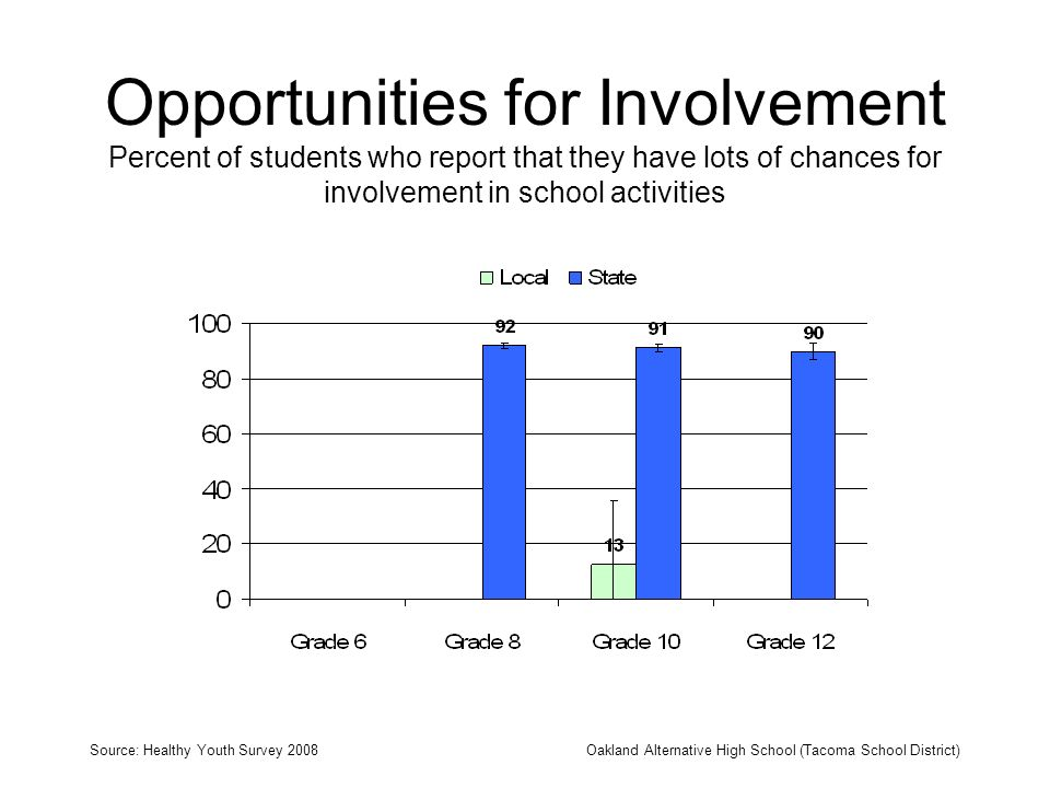 Opportunities for Involvement Percent of students who report that they have lots of chances for involvement in school activities Source: Healthy Youth