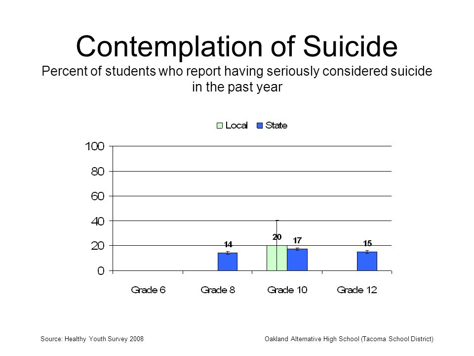 Contemplation of Suicide Percent of students who report having seriously considered suicide in the past year Source: Healthy Youth Survey 2008Oakland