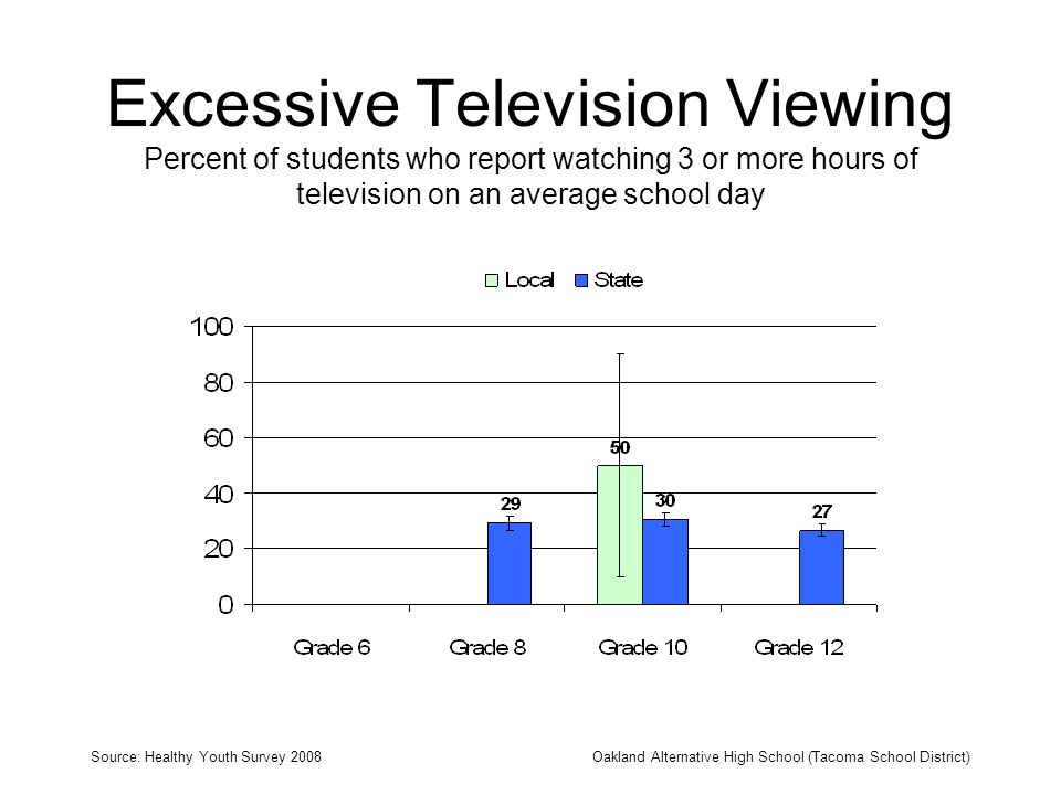 Excessive Television Viewing Percent of students who report watching 3 or more hours of television on an average school day Source: Healthy Youth Survey 2008Oakland Alternative High School (Tacoma School District)
