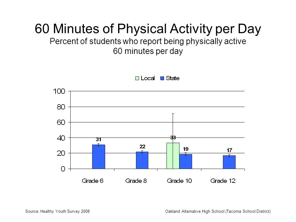 60 Minutes of Physical Activity per Day Percent of students who report being physically active 60 minutes per day Source: Healthy Youth Survey 2008Oakland Alternative High School (Tacoma School District)