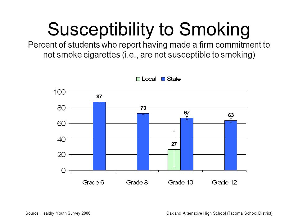 Susceptibility to Smoking Percent of students who report having made a firm commitment to not smoke cigarettes (i.e., are not susceptible to smoking)