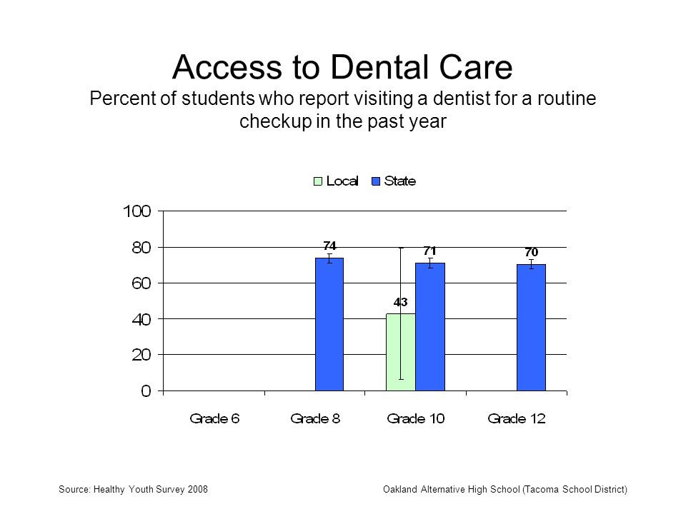 Access to Dental Care Percent of students who report visiting a dentist for a routine checkup in the past year Source: Healthy Youth Survey 2008Oakland Alternative High School (Tacoma School District)