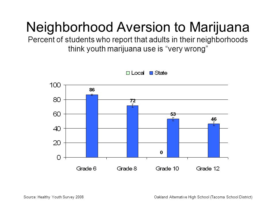Neighborhood Aversion to Marijuana Percent of students who report that adults in their neighborhoods think youth marijuana use is very wrong Source: H