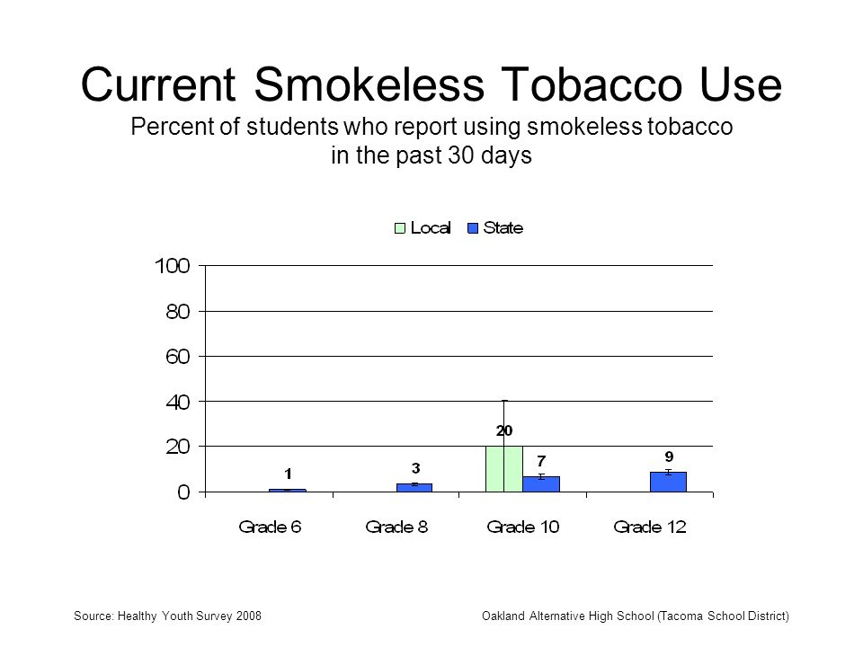 Current Smokeless Tobacco Use Percent of students who report using smokeless tobacco in the past 30 days Source: Healthy Youth Survey 2008Oakland Alte