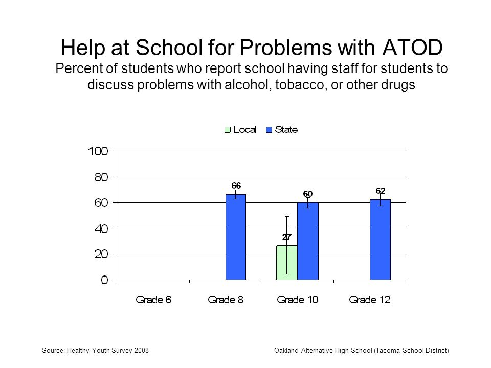 Help at School for Problems with ATOD Percent of students who report school having staff for students to discuss problems with alcohol, tobacco, or other drugs Source: Healthy Youth Survey 2008Oakland Alternative High School (Tacoma School District)
