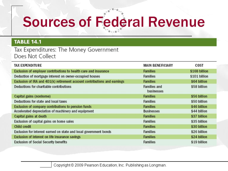 Copyright © 2009 Pearson Education, Inc. Publishing as Longman. Sources of Federal Revenue
